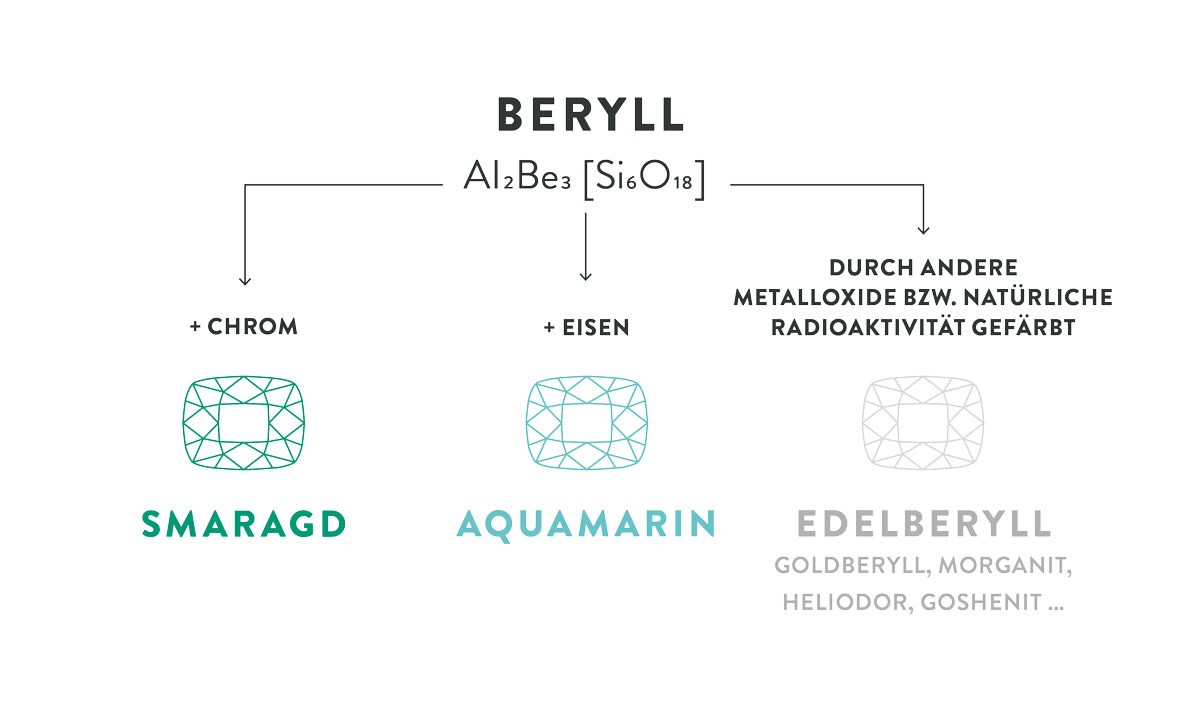 Beryll Infografik